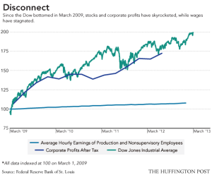 Dow and Wage Stagnation